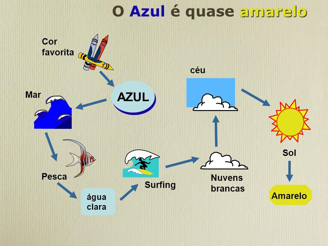 amarelo O Azul é quase amarelo céu Cor favorita Nuvens brancas Surfing água clara Pesca Mar Sol Amarelo AZUL