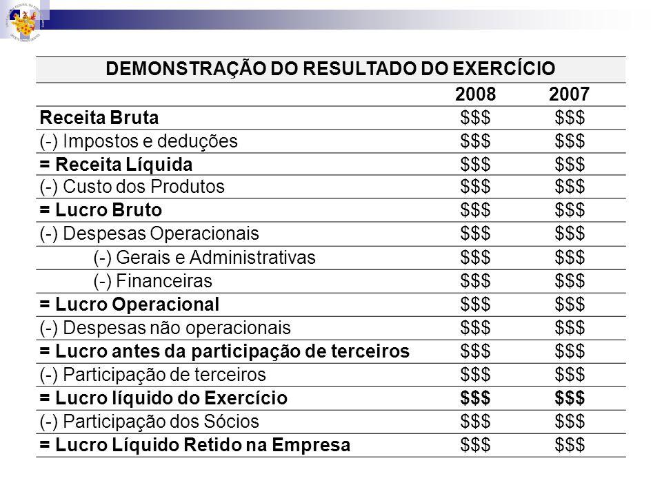 DEMONSTRAÇÃO DO RESULTADO DO EXERCÍCIO 20082007 Receita Bruta$$$ (-) Impostos e deduções$$$ = Receita Líquida$$$ (-) Custo dos Produtos$$$ = Lucro Bru