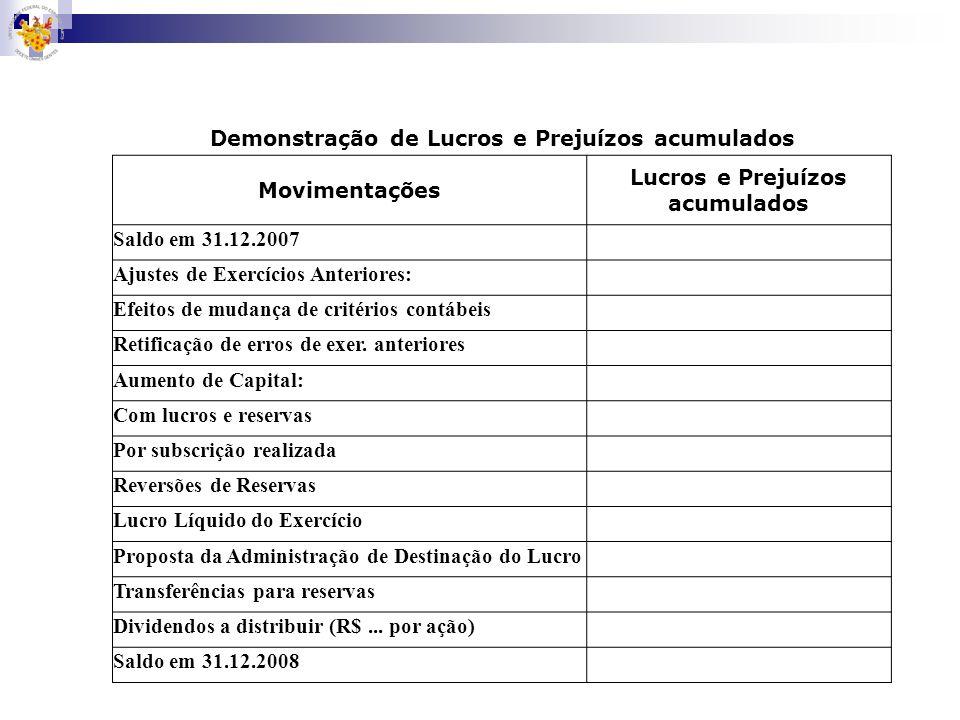 Demonstração de Lucros e Prejuízos acumulados Movimentações Lucros e Prejuízos acumulados Saldo em 31.12.2007 Ajustes de Exercícios Anteriores: Efeito