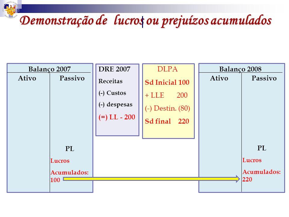 Demonstração de lucros ou prejuízos acumulados DRE 2007 Receitas (-) Custos (-) despesas (=) LL - 200 DLPA Sd Inicial 100 + LLE 200 (-) Destin. (80) S