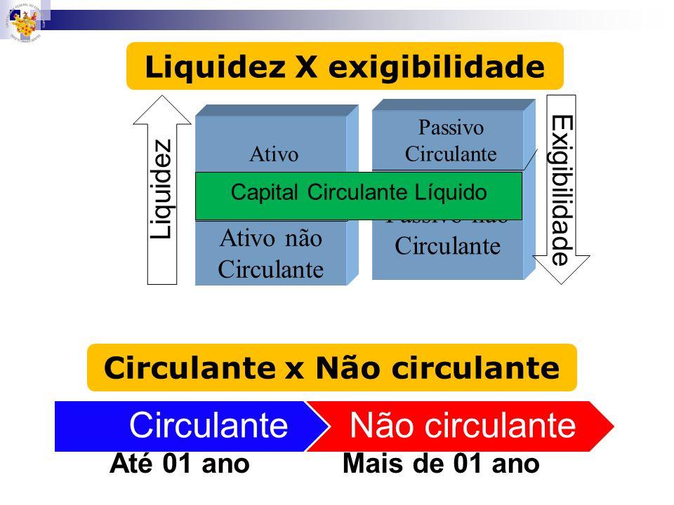 Liquidez X exigibilidade Passivo Circulante Passivo não Circulante Liquidez Exigibilidade Circulante x Não circulante CirculanteNão circulante Até 01