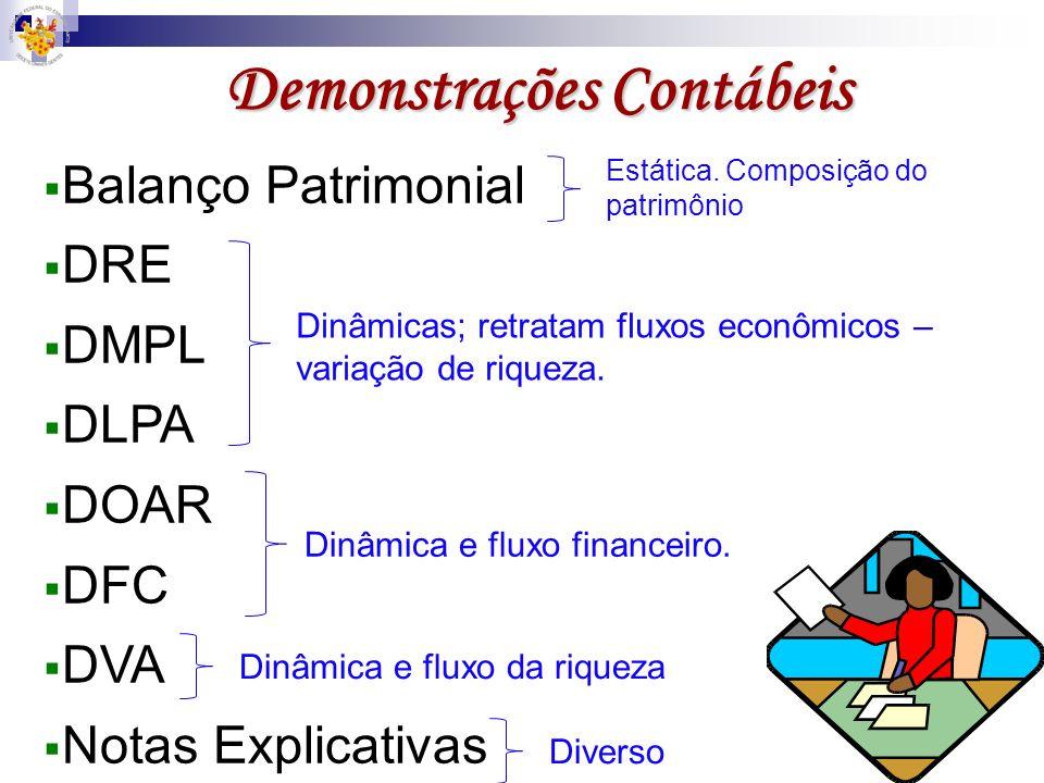 Demonstrações Contábeis Balanço Patrimonial DRE DMPL DLPA DOAR DFC DVA Notas Explicativas Estática. Composição do patrimônio Dinâmicas; retratam fluxo