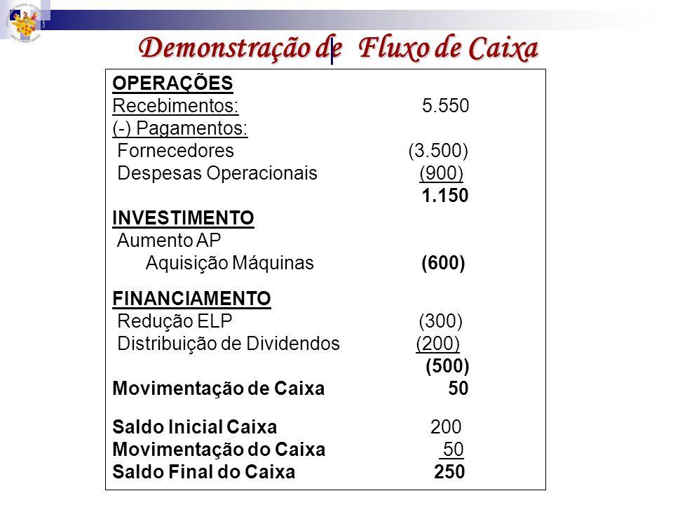 Demonstração de Fluxo de Caixa OPERAÇÕES Recebimentos: 5.550 (-) Pagamentos: Fornecedores (3.500) Despesas Operacionais (900) 1.150 INVESTIMENTO Aumen