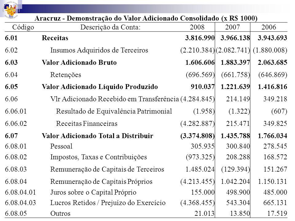 Aracruz - Demonstração do Valor Adicionado Consolidado (x R$ 1000) CódigoDescrição da Conta:200820072006 6.01Receitas3.816.9903.966.1383.943.693 6.02I