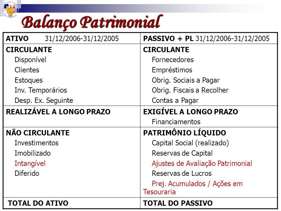 Balanço Patrimonial ATIVO 31/12/2006-31/12/2005PASSIVO + PL 31/12/2006-31/12/2005 CIRCULANTE Disponível Clientes Estoques Inv. Temporários Desp. Ex. S