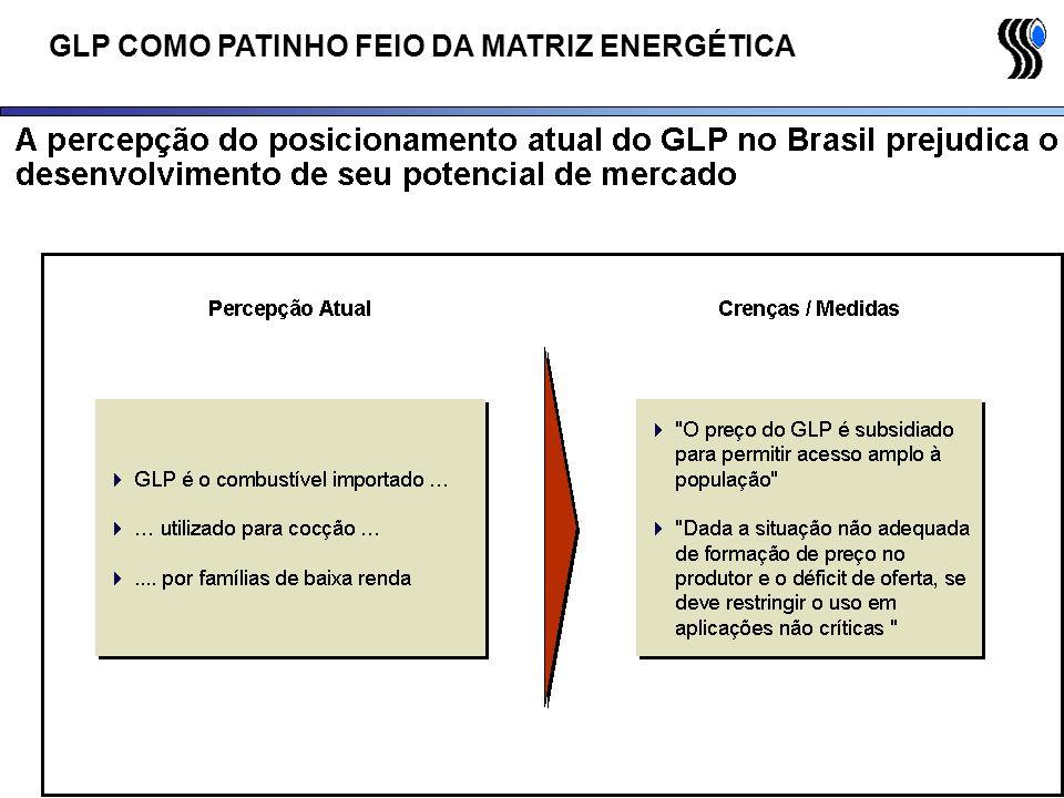 GLP COMO PATINHO FEIO DA MATRIZ ENERGÉTICA