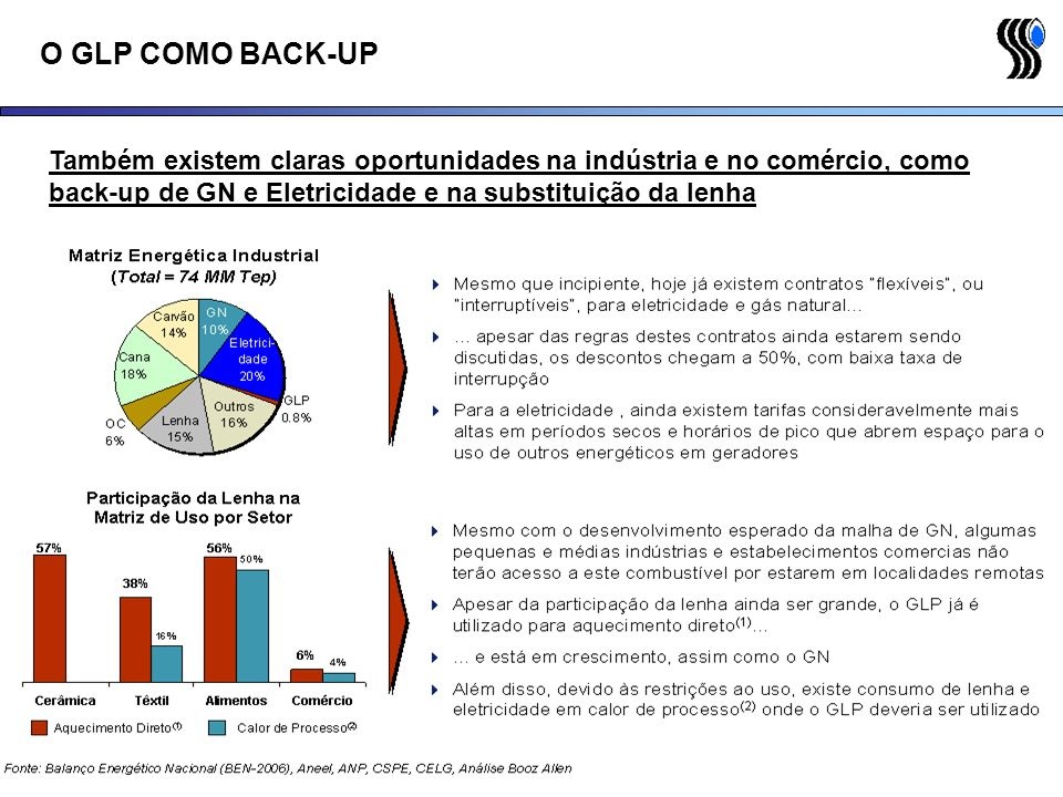 Também existem claras oportunidades na indústria e no comércio, como back-up de GN e Eletricidade e na substituição da lenha O GLP COMO BACK-UP