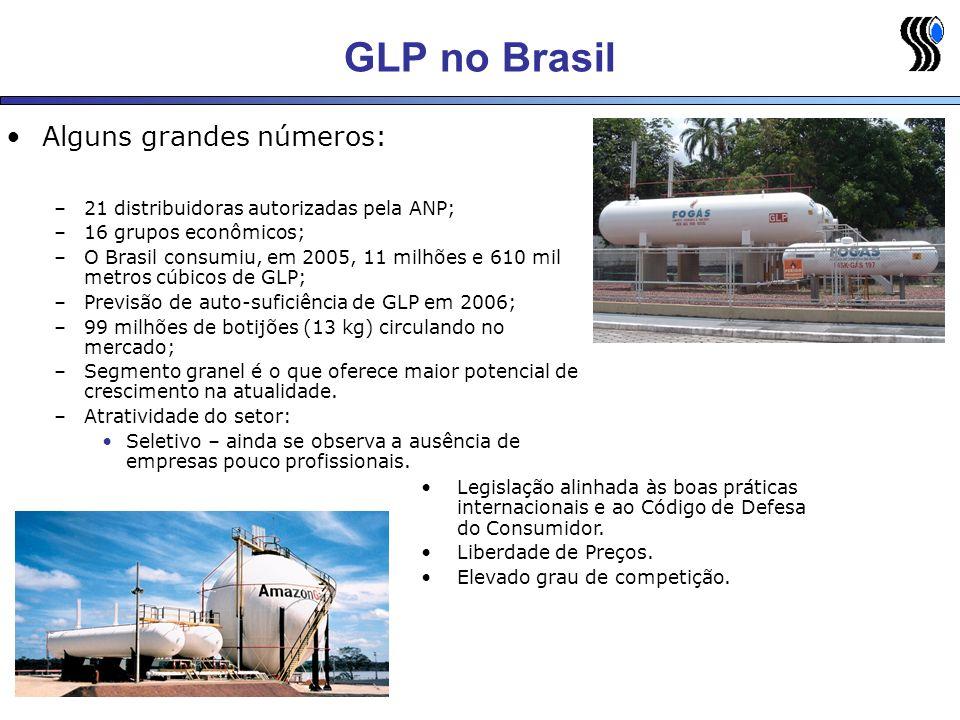 GLP no Brasil Alguns grandes números: –21 distribuidoras autorizadas pela ANP; –16 grupos econômicos; –O Brasil consumiu, em 2005, 11 milhões e 610 mi