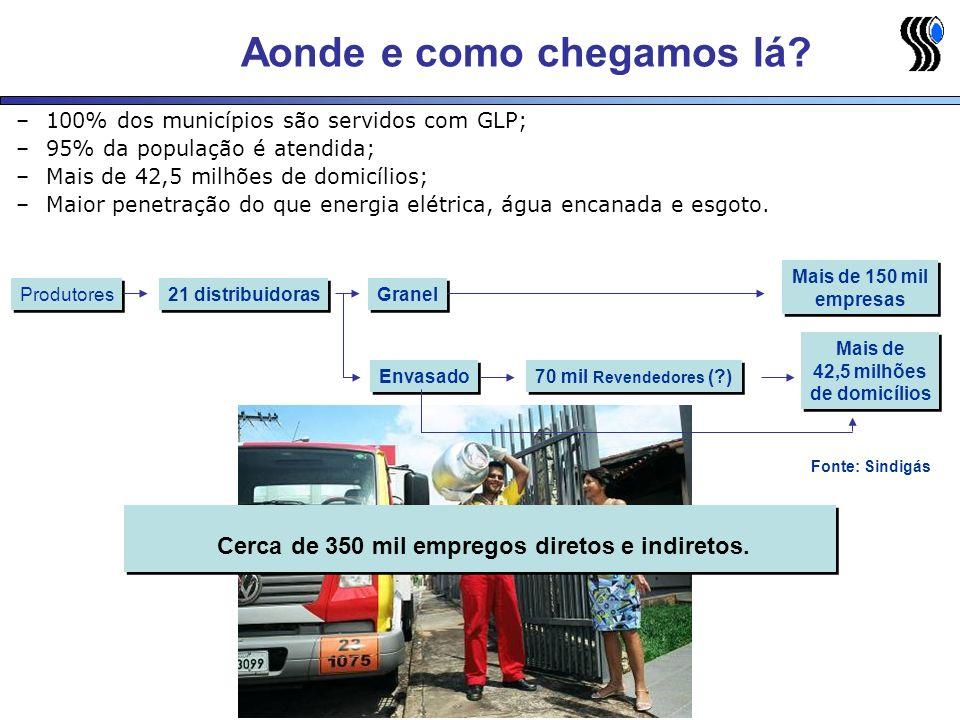 Aonde e como chegamos lá? –100% dos municípios são servidos com GLP; –95% da população é atendida; –Mais de 42,5 milhões de domicílios; –Maior penetra