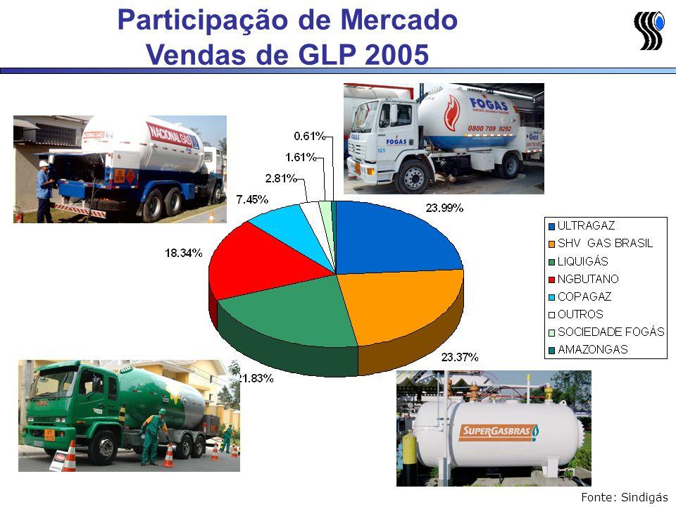 Fonte: Sindigás Participação de Mercado Vendas de GLP 2005