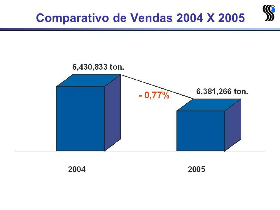 Comparativo de Vendas 2004 X 2005