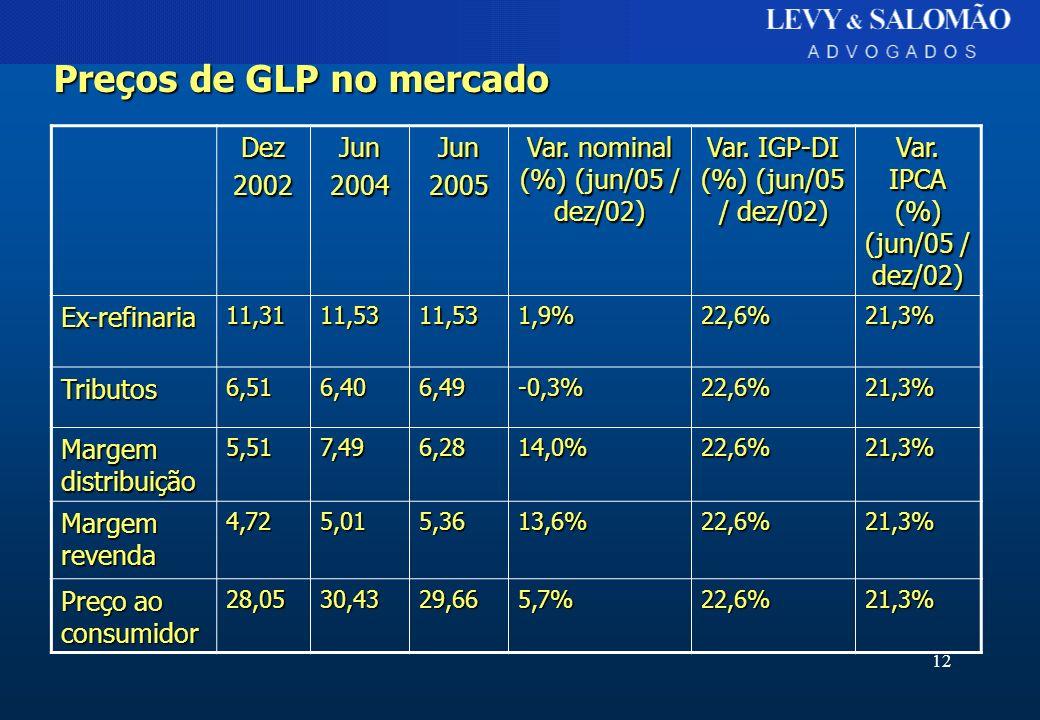 12 Dez2002Jun2004Jun2005 Var. nominal (%) (jun/05 / dez/02) Var. IGP-DI (%) (jun/05 / dez/02) Var. IPCA (%) (jun/05 / dez/02) Ex-refinaria11,3111,5311