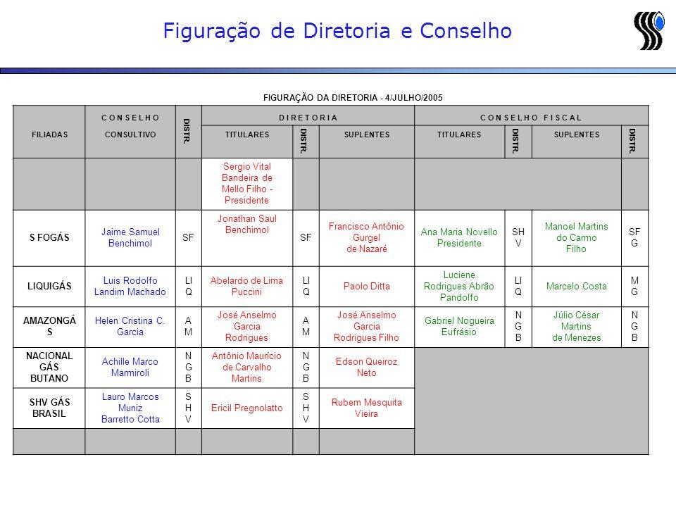 Figuração de Diretoria e Conselho FIGURAÇÃO DA DIRETORIA - 4/JULHO/2005 C O N S E L H O DISTR. D I R E T O R I AC O N S E L H O F I S C A L FILIADASCO