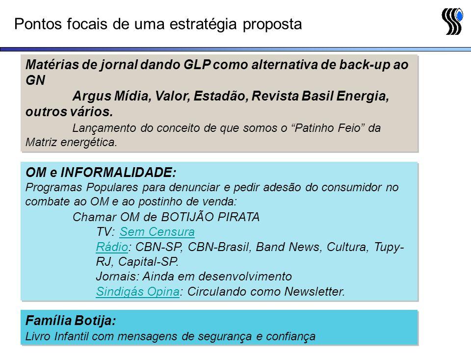 Pontos focais de uma estratégia proposta Matérias de jornal dando GLP como alternativa de back-up ao GN Argus Mídia, Valor, Estadão, Revista Basil Ene