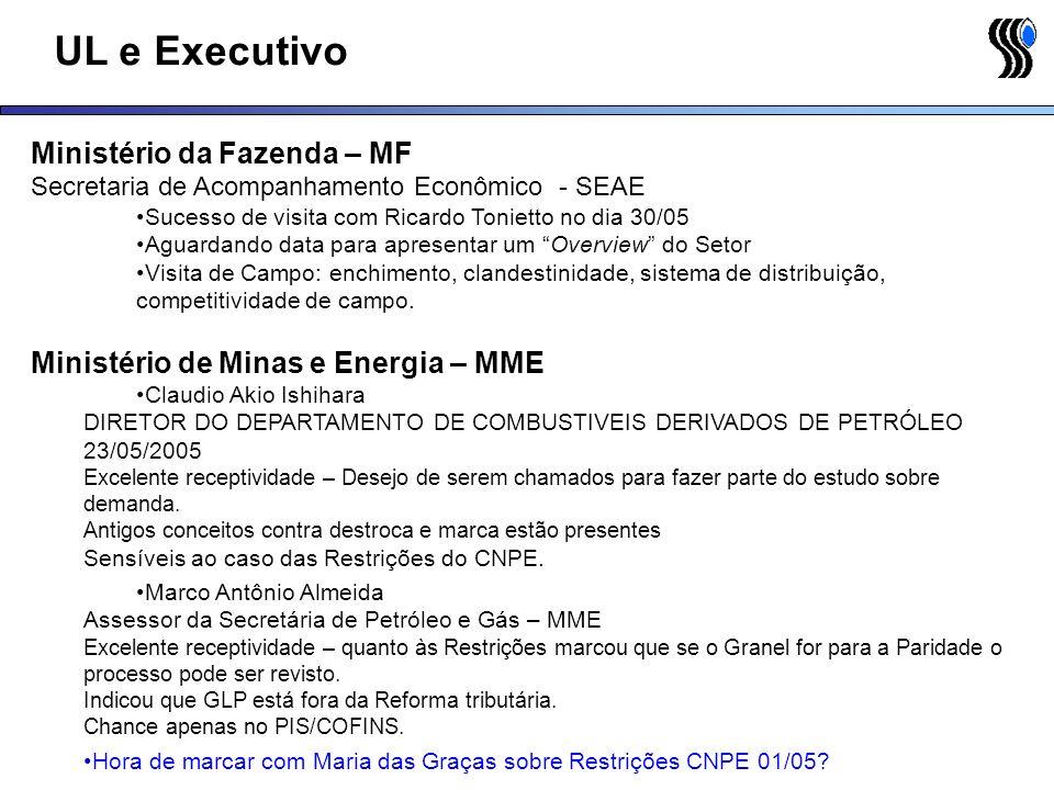 UL e Executivo Ministério da Fazenda – MF Secretaria de Acompanhamento Econômico - SEAE Sucesso de visita com Ricardo Tonietto no dia 30/05 Aguardando