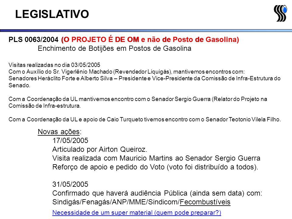 LEGISLATIVO ALERJ PL 2510/2005 (O PROJETO É DE OM e não de Posto de Gasolina) Enchimento de Botijões em Postos de Gasolina Projeto identico: 31/05 Reunião com Rabaça e estabelecimento de estratégia.