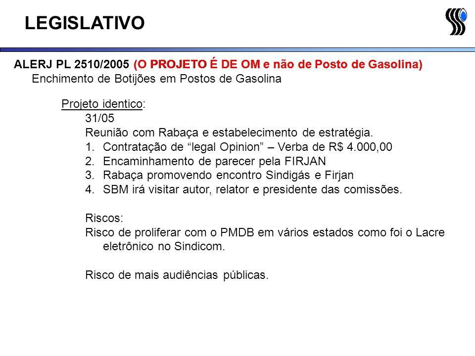 LEGISLATIVO ALERJ PL 2510/2005 (O PROJETO É DE OM e não de Posto de Gasolina) Enchimento de Botijões em Postos de Gasolina Projeto identico: 31/05 Reu