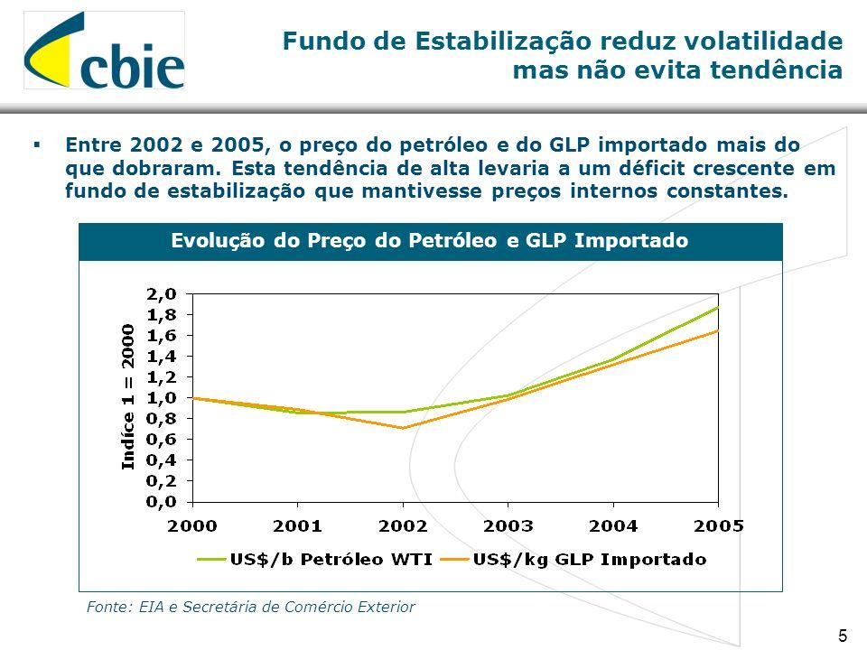 5 Fundo de Estabilização reduz volatilidade mas não evita tendência Evolução do Preço do Petróleo e GLP Importado Entre 2002 e 2005, o preço do petróleo e do GLP importado mais do que dobraram.