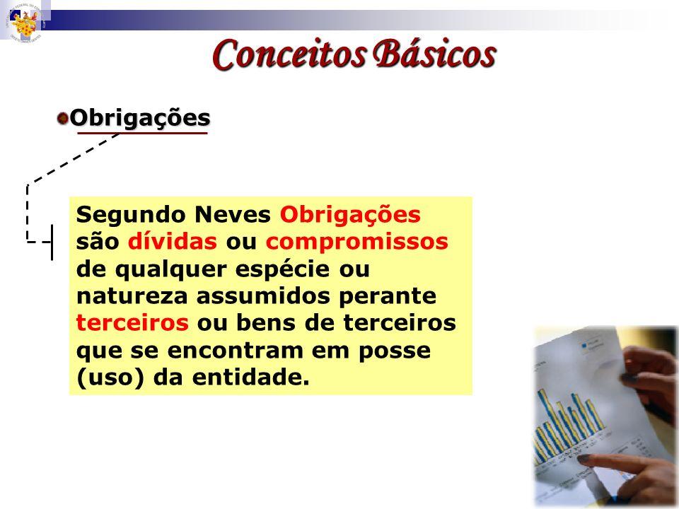 Duplicatas a receber Notas promissórias Depósitos bancários Aplicações financeiras Ações, etc… Exemplos Exemplos Conceitos Básicos