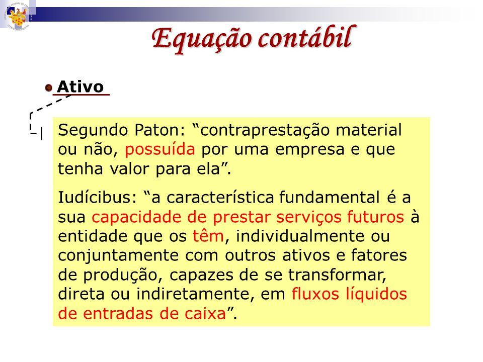 Equação contábil Ativo = Passivo AtivoPassivo Obrigações com terceiros Obrigações com acionistas Bens e Direitos