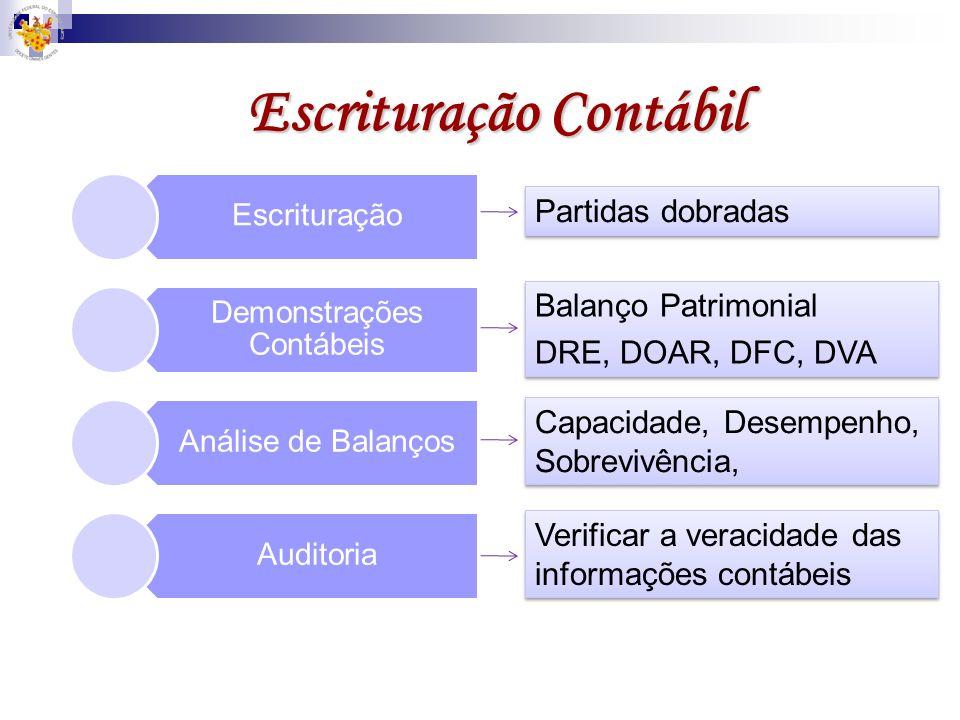 Equação Contábil Positiva Negativa Nula Ativo Passivo Patrimônio Líquido AtivoPassivo AtivoPassivo AtivoPassivo 1 - 2 - 3 - Situação Patrimonial líqui