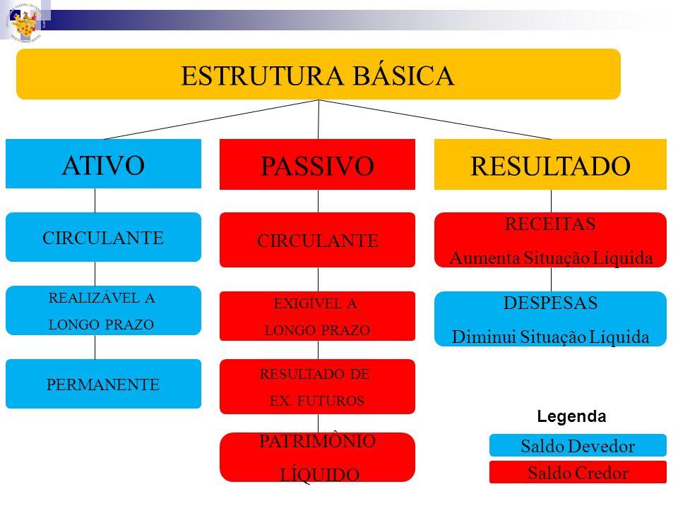 Plano de Contas Conjunto de contas, diretrizes e normas que disciplinam as tarefas do setor de contabilidade, objetivando a uniformização dos registro