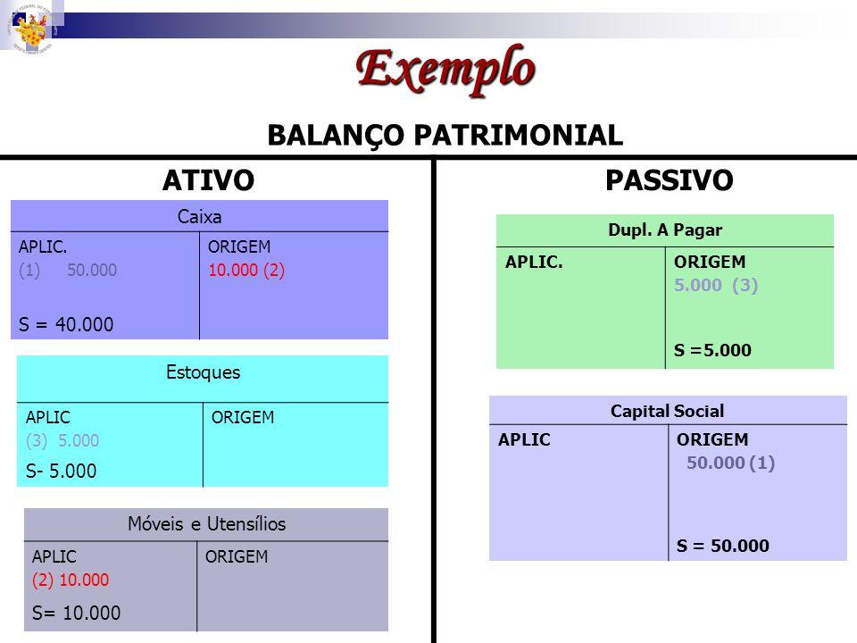 Exemplo BALANÇO PATRIMONIAL ATIVOPASSIVO Caixa DÉBITO (Aplicação) (1) 50.000 CRÉDITO (Origem) 10.000 (2) S = 40.000 Conta Saldo Partidas Dobradas