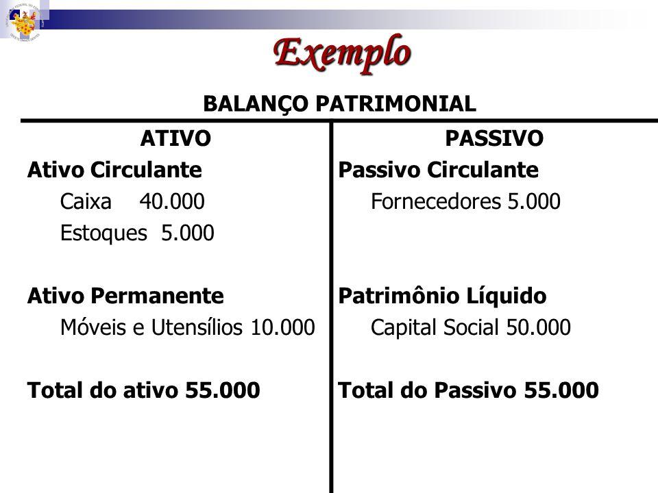 Exemplo BALANÇO PATRIMONIAL ATIVOPASSIVO Caixa APLIC. (1) 50.000 ORIGEM 10.000 (2) S = 40.000 Dupl. A Pagar APLIC.ORIGEM 5.000 (3) S =5.000 Móveis e U