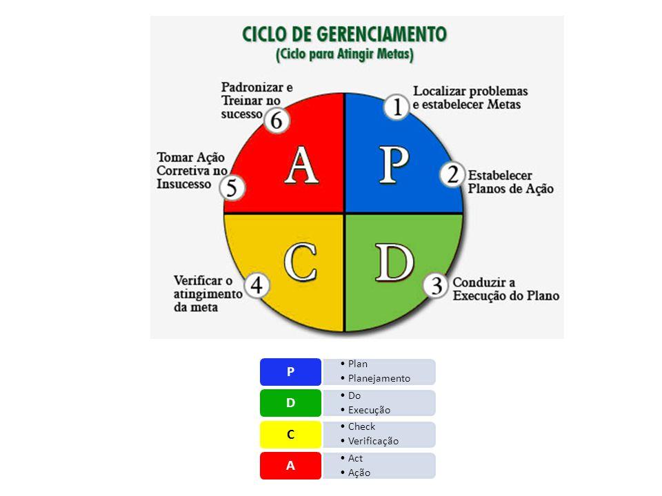 Plan Planejamento P Do Execução D Check Verificação C Act Ação A