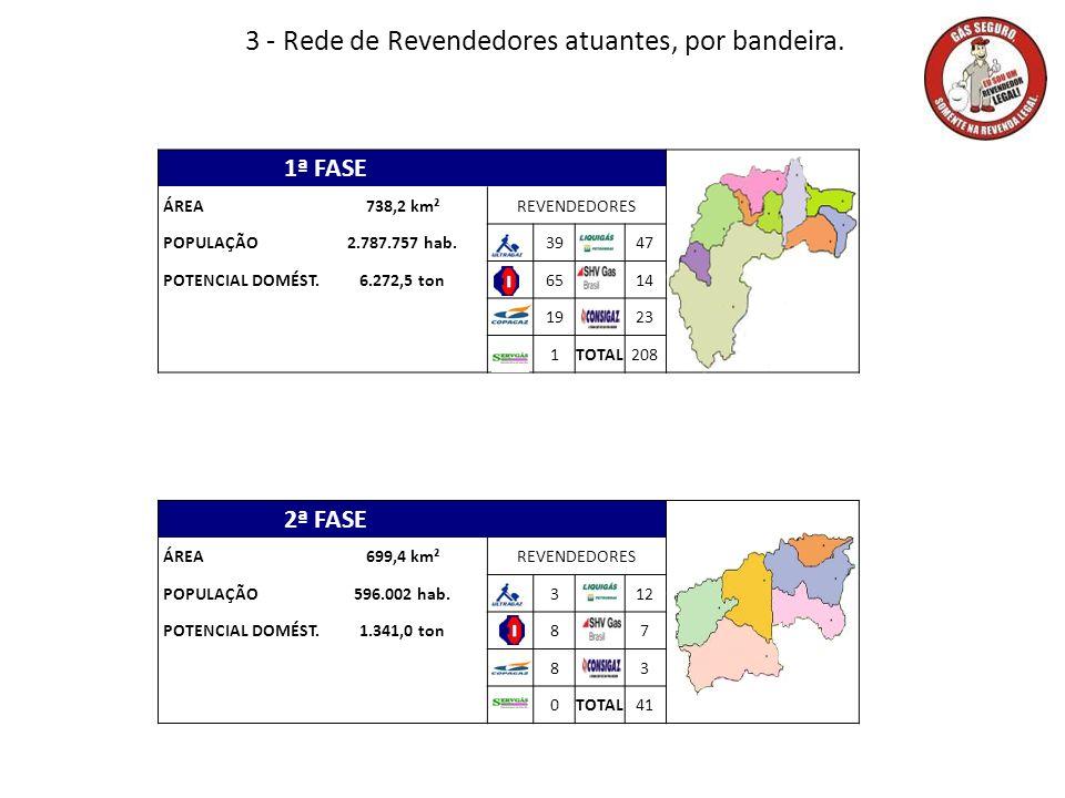 3 - Rede de Revendedores atuantes, por bandeira. 1ª FASE ÁREA738,2 km²REVENDEDORES POPULAÇÃO2.787.757 hab.3947 POTENCIAL DOMÉST.6.272,5 ton6514 1923 1
