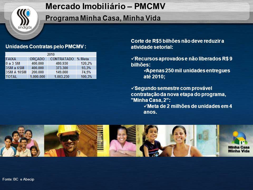 Mercado Imobiliário – PMCMV Programa Minha Casa, Minha Vida Fonte: BC e Abecip Unidades Contratas pelo PMCMV : Corte de R$5 bilhões não deve reduzir a