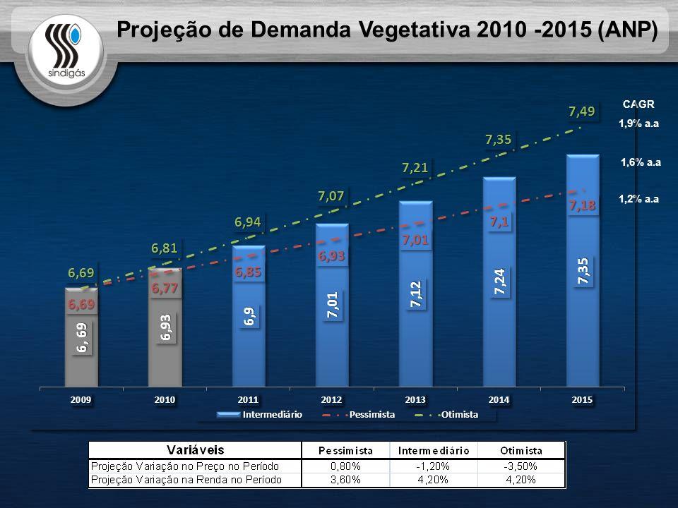 Projeção de Demanda Vegetativa 2010 -2015 (ANP) CAGR 1,9% a.a 1,2% a.a 1,6% a.a