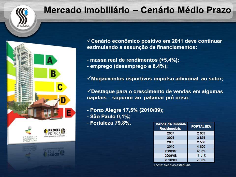 Mercado Imobiliário – Cenário Médio Prazo Cenário econômico positivo em 2011 deve continuar estimulando a assunção de financiamentos: - massa real de