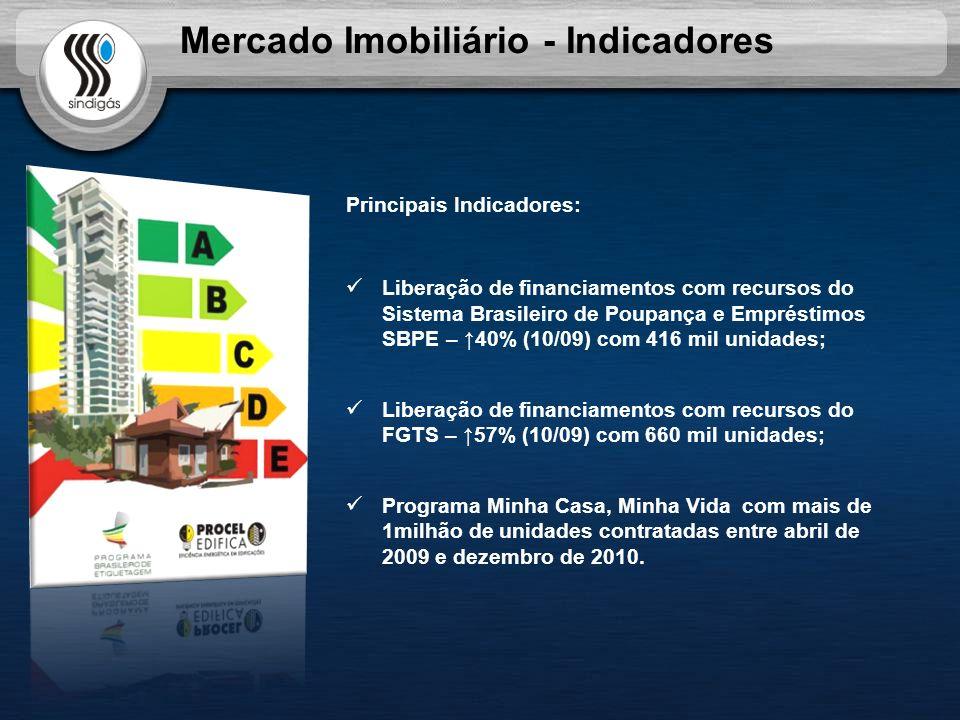 Mercado Imobiliário - Indicadores Principais Indicadores: Liberação de financiamentos com recursos do Sistema Brasileiro de Poupança e Empréstimos SBP