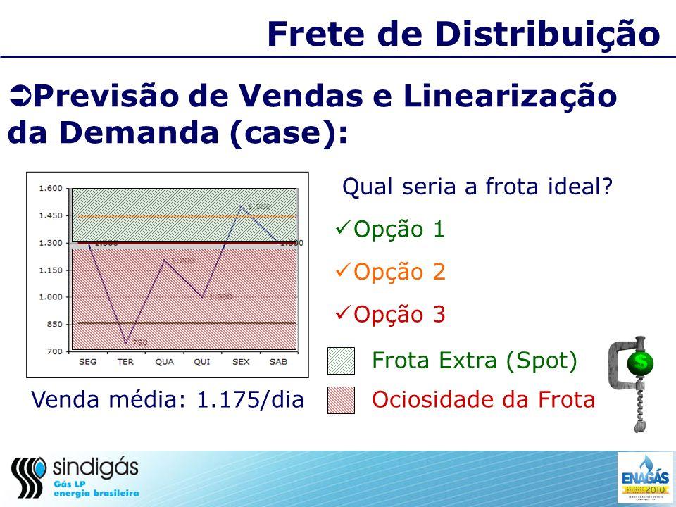 Frete de Distribuição Sugestões Linearização da Demanda: Negociar prazo; Negociar preço; Negociar atendimento.
