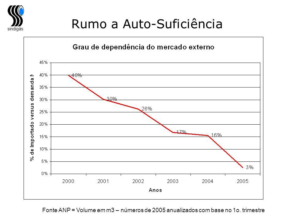 sindigás Rumo a Auto-Suficiência Importação de GLP tendência de auto-suficiência Fonte ANP = Volume em m3 – números de 2005 anualizados com base no 1o