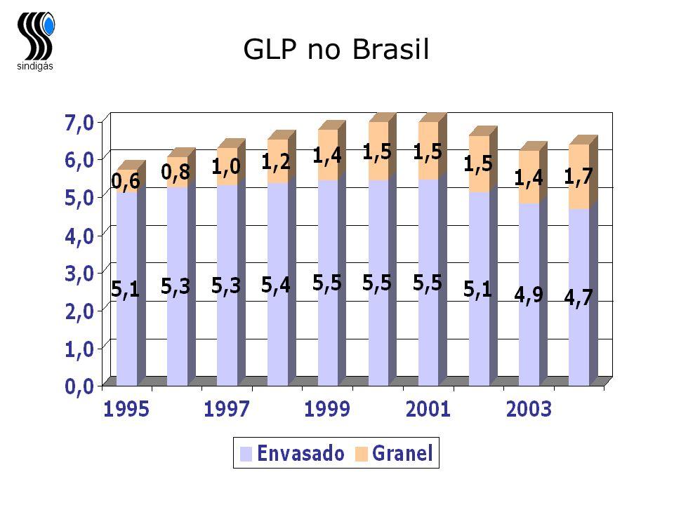 sindigás GLP no Brasil