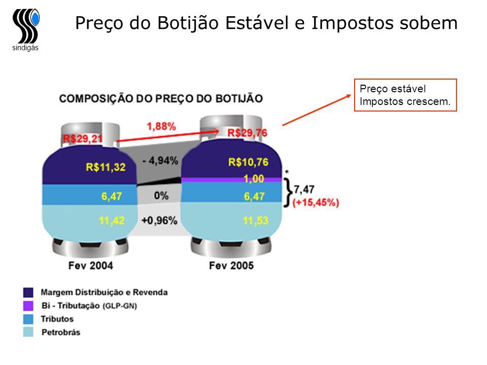 sindigás Preço do Botijão Estável e Impostos sobem Preço estável Impostos crescem.