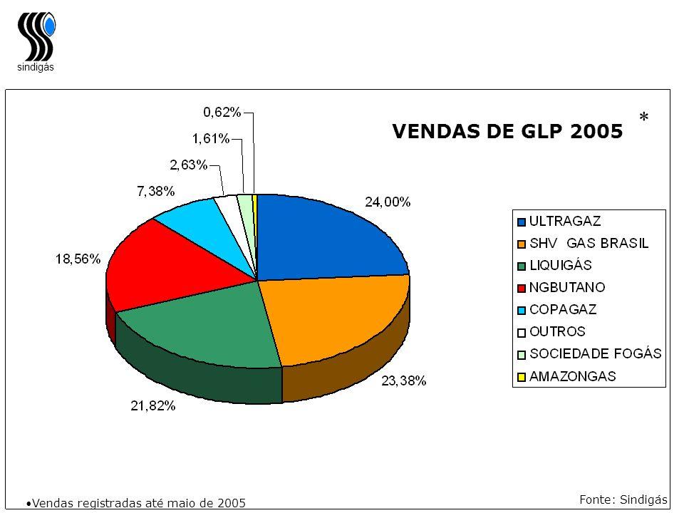 sindigás Fonte: Sindigás VENDAS DE GLP 2005 Vendas registradas até maio de 2005 *