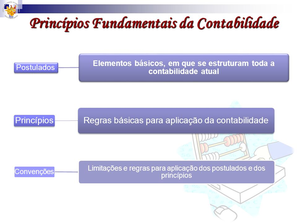 Princípios Fundamentais da Contabilidade Postulados Elementos básicos, em que se estruturam toda a contabilidade atual Princípios Regras básicas para