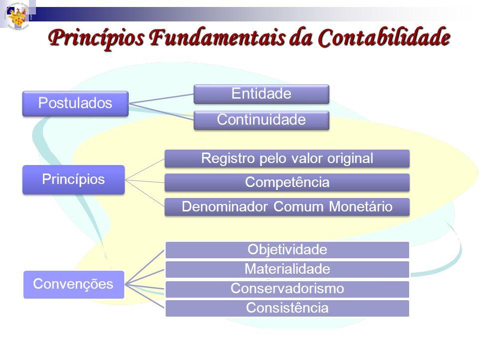 Princípios Fundamentais da Contabilidade Postulados EntidadeContinuidade Princípios Registro pelo valor originalCompetênciaDenominador Comum Monetário