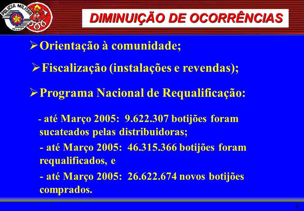 6 DIMINUIÇÃO DE OCORRÊNCIAS Orientação à comunidade; Fiscalização (instalações e revendas); Programa Nacional de Requalificação: - até Março 2005: 9.6
