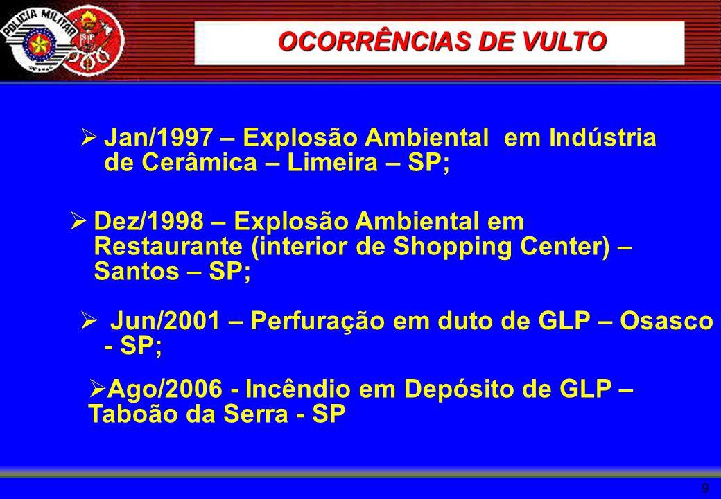 9 OCORRÊNCIAS DE VULTO Jan/1997 – Explosão Ambiental em Indústria de Cerâmica – Limeira – SP; Dez/1998 – Explosão Ambiental em Restaurante (interior d