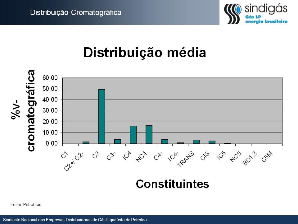 Sindicato Nacional das Empresas Distribuidoras de Gás Liquefeito de Petróleo Gráfico das densidades por pólos