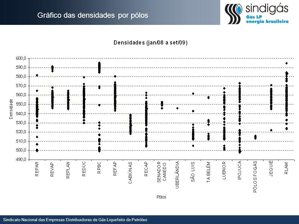 Sindicato Nacional das Empresas Distribuidoras de Gás Liquefeito de Petróleo Todos os dados de todos os Polos