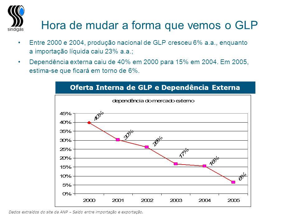 sindigás Hora de mudar a forma que vemos o GLP Entre 2000 e 2004, produção nacional de GLP cresceu 6% a.a., enquanto a importação líquida caiu 23% a.a