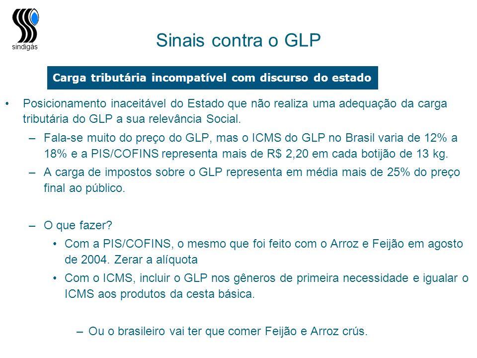 sindigás Sinais contra o GLP Posicionamento inaceitável do Estado que não realiza uma adequação da carga tributária do GLP a sua relevância Social. –F
