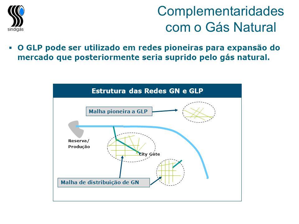 sindigás Reserva/ Produção City Gate Complementaridades com o Gás Natural Estrutura das Redes GN e GLP Malha de distribuição de GN Malha pioneira a GL