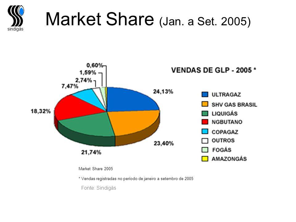 sindigás Fonte: Sindigás Market Share (Jan. a Set. 2005) Market Share 2005 * Vendas registradas no período de janeiro a setembro de 2005