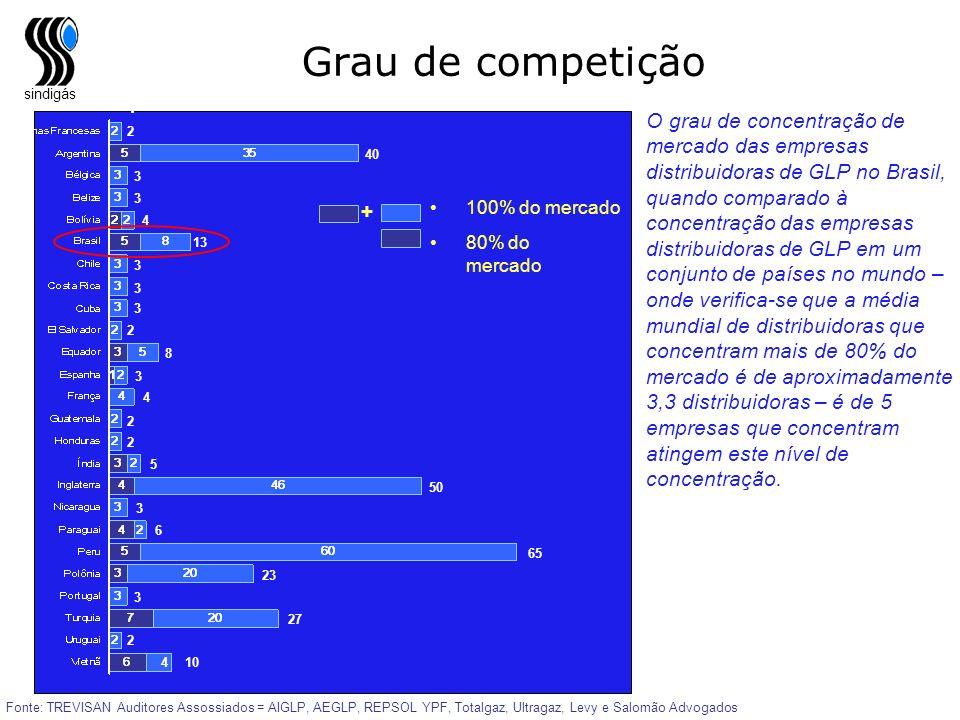 sindigás Grau de competição Fonte: TREVISAN Auditores Assossiados = AIGLP, AEGLP, REPSOL YPF, Totalgaz, Ultragaz, Levy e Salomão Advogados 80% do merc
